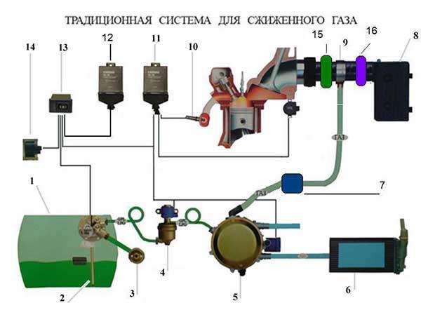 Схема бортового оборудования