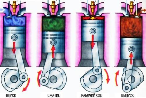Четырехтактный двигатель схема