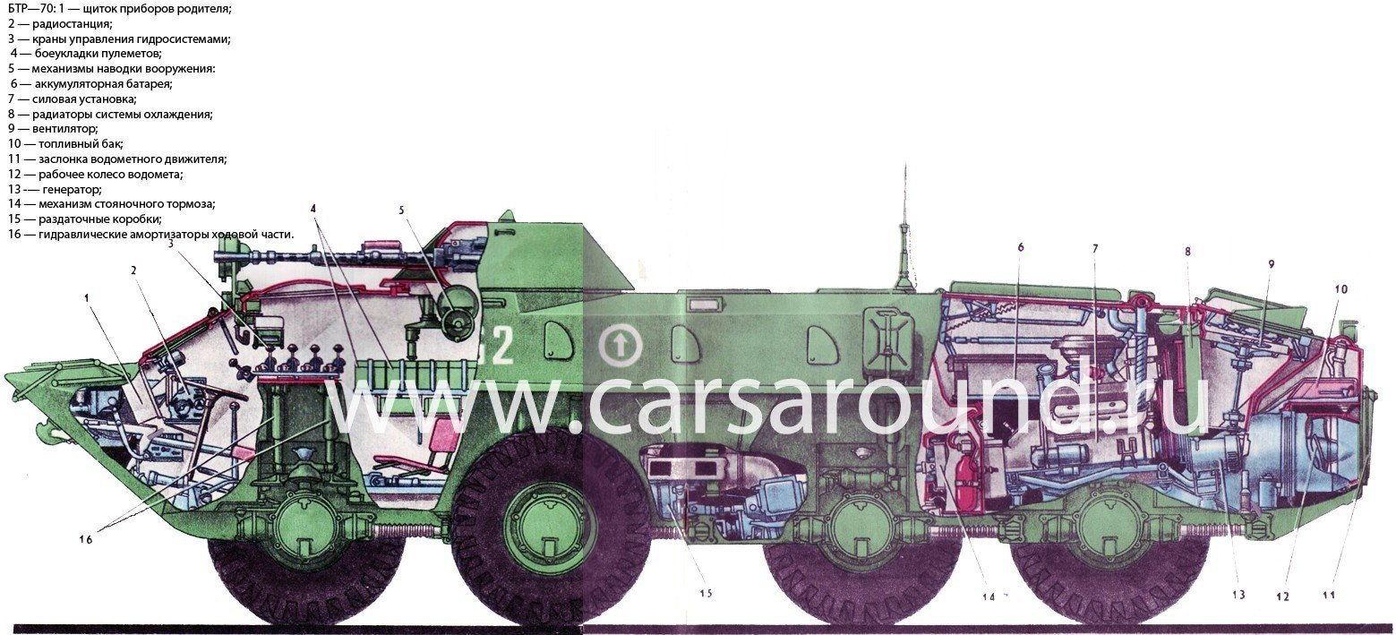 БТР-70: полное описание, фото