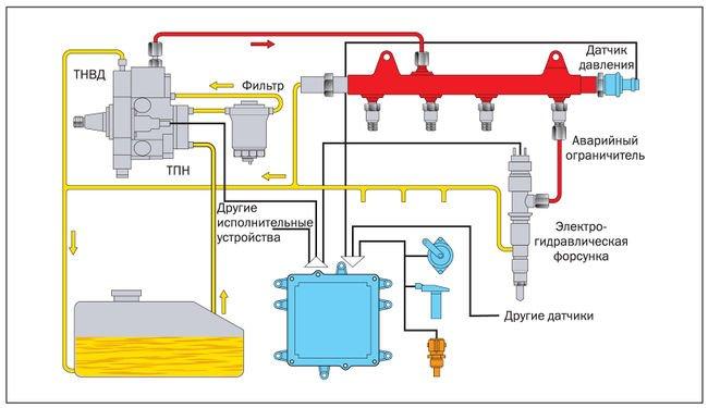 Топливная система в дизельном двигaтeле - насос, форсунки
