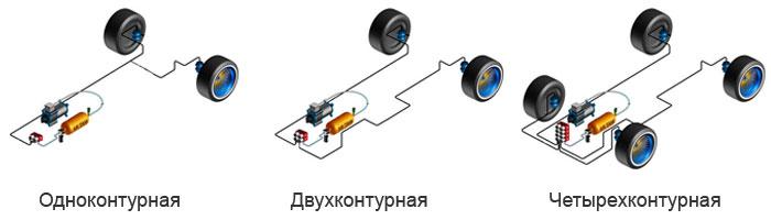 vidy-pnevmopodveski